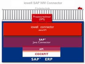 iowell_fokus_iowell-sap-wm-connector_infografik